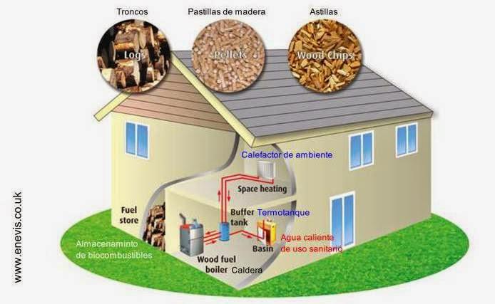 Equipo doméstico para agua caliente y calefacción funciona con biomasa