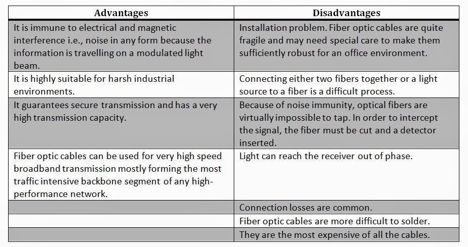 disadvantages of telecommunication Free advantages and disadvantages of telecommunications papers, essays, and research papers.