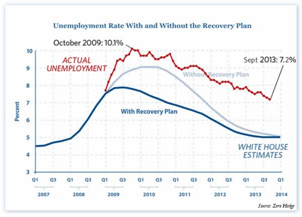 Job Market Remains Awful; Stimulus Measures Have Helped Little - unemployment with and without the stimulus plan