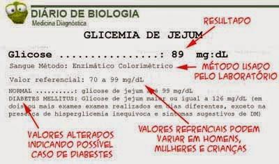 Exame glicemia jejum