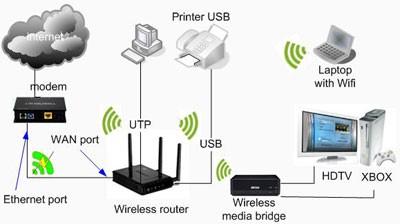 My activity skema jaringan internet gambar berikut adalah diagram jaringan computer wi fi di rumah yang terdiri dari modem broadband wireless router sebagai pusat jaringan serta wireless ccuart Choice Image