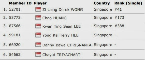 Daftar Skuad Tim Inti Singapura Thomas Cup 2014