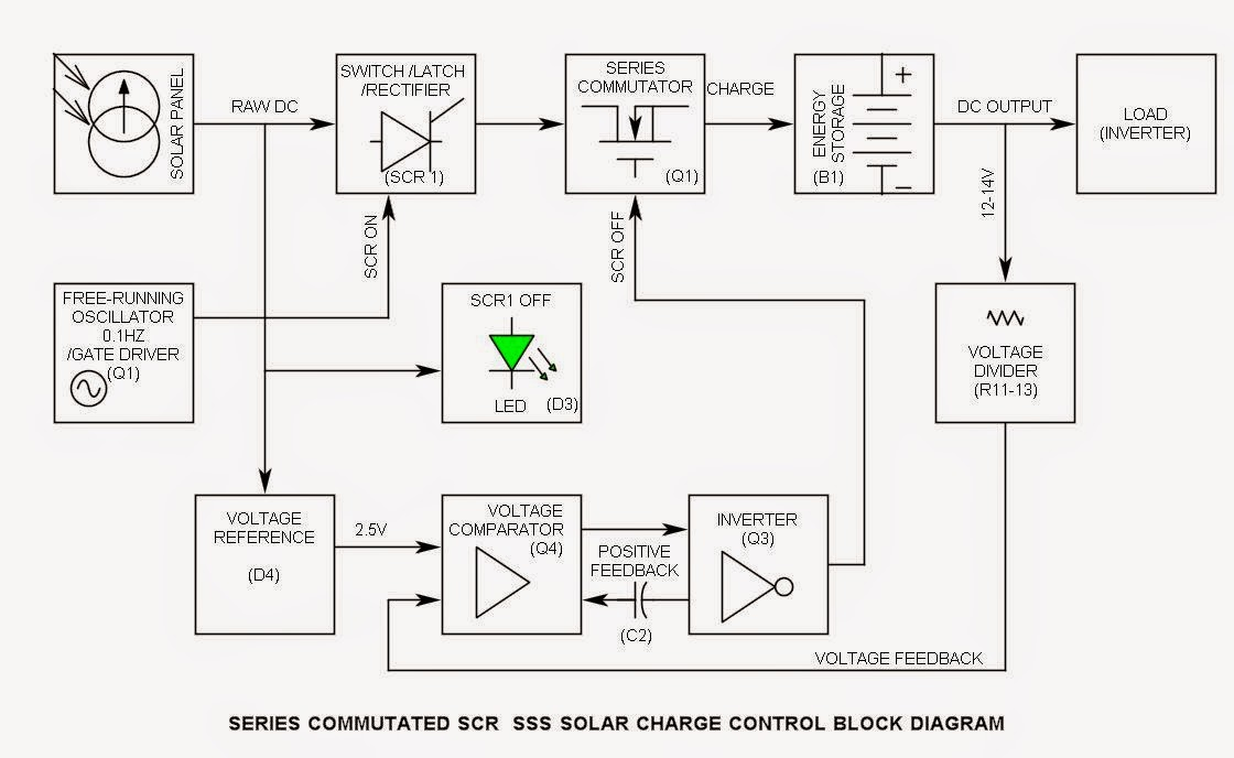 Solar Charge Control By Using Series Commutated Scr Sss
