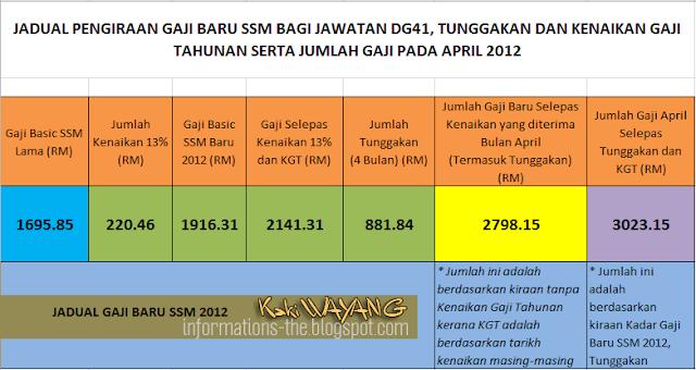 kenaikan gaji 13% yang diumumkan Perdana Menteri baru-baru ini
