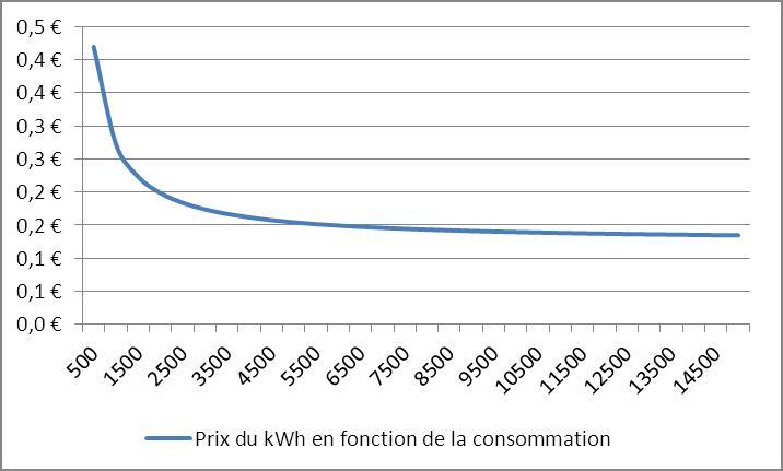 tarification progressive de l 39 nergie int r t et probl matiques energie et d veloppement. Black Bedroom Furniture Sets. Home Design Ideas