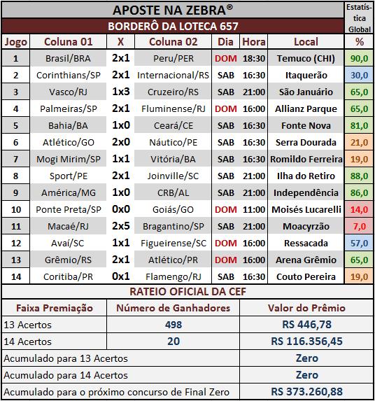 LOTECA 657 - RATEIO OFICIAL