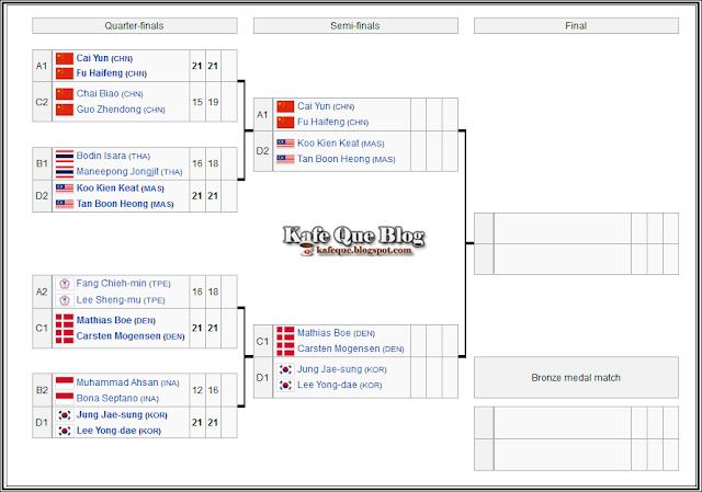 siaran langsung jadual perlawanan beregu malaysia koo kien keat tan boon heong vs cai yun fu haifeng china waktu malaysia,jadual perlawanan separuh akhir semifinals beregu lelaki badminton olimpik london 2012,rekod pertemuan koo kien keat tan boon heong vs cai yun fu haifeng,live streaming games koo kien keat tan boo heong olympic london 2012,baskin robbins bagi aiskrim percuma,emas badminton negara