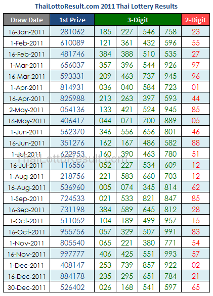 Thai Lottery Results Chart 2011
