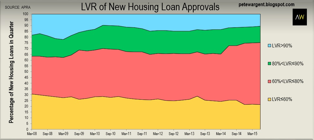 LVR of new housing loan approvals
