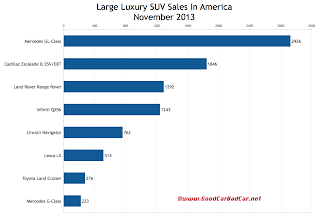 USA large luxury suv sales chart November 2013