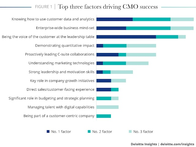 Top three factors driving #CMO success