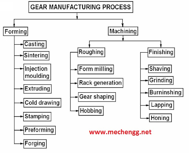 Gear manufacturing Chart