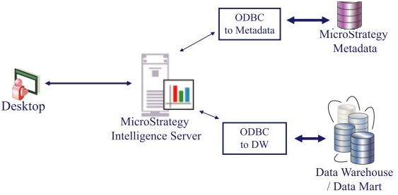 Overview: MicroStrategy Mobile