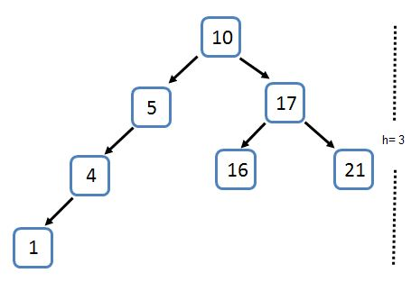 Binary tree worst case