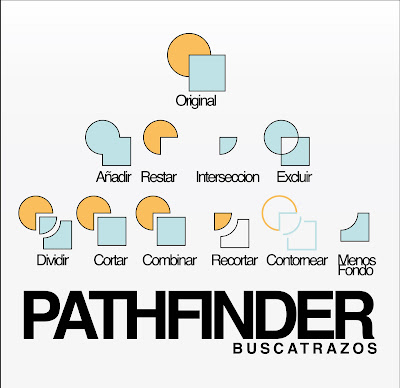 buscatrazos pathfinder, guia visual de utilizacion del buscatrazos, pathfinder visual guide. Tutorial buscatrazos illustrator CS CS1 CS2 CS3 CS4 CS5. Pathfinder manual tutorial