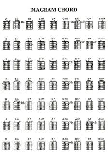 Berikut merupakan gambar cordnya: Chord Kentrung Senar 3 Lagu