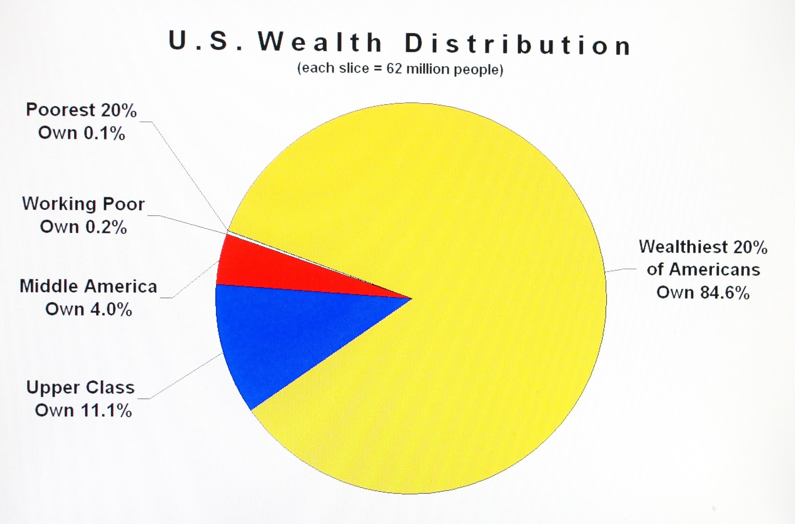 Data driven viewpoints who owns what when i first plotted the distribution of wealth in america in this pie chart it reminded me of that pac man figure the richest americans own 846 of nvjuhfo Gallery