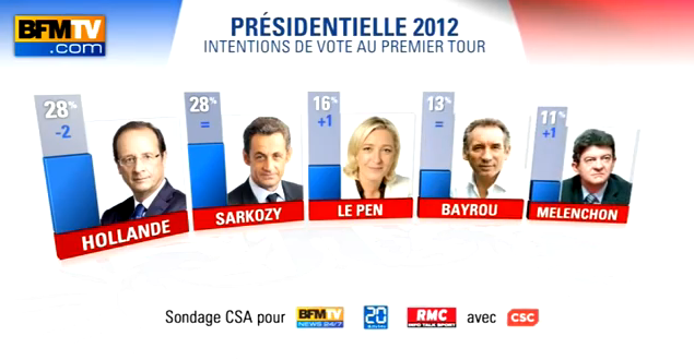 France today french presidential election 2012 too many opinion