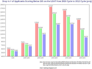 LSAT Blog Drop Number Applicants Scoring Below 165 LSAT 2010 2011 2012 Cycle