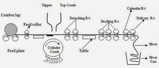 Textile spinning process of cotton yarn textile learner combing machine diagram ccuart Images