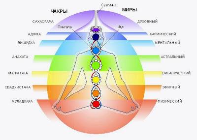Энергетическое строение человека. Чакры. Chakras+Aura_bodys