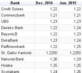 EUR/CHF Prognosen