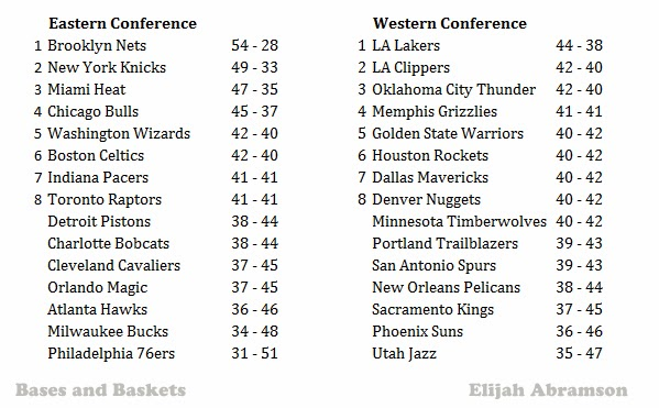 wins for all 30 teams based on team salary for the 2013-14 NBA saeson