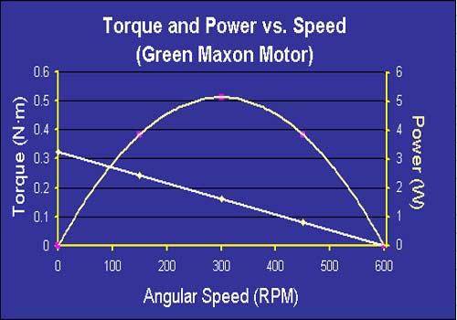 Ac Motor Speed Picture Ac Motor Torque Curve