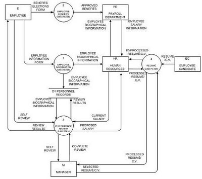 Cendana pengertian dan contoh dfd erddan use case entity relationship diagram erd ccuart Choice Image