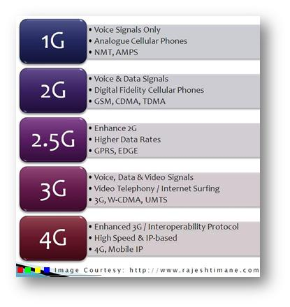 Information Technology Topics: Cellular networks ...
