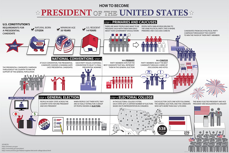an analysis of the elections for president of the united states