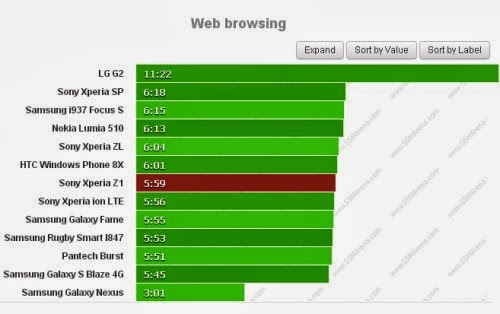 Appena 6 ore di autonomia durante la navigazione sul web con la batteria da 3000 mah per Xperia Z1