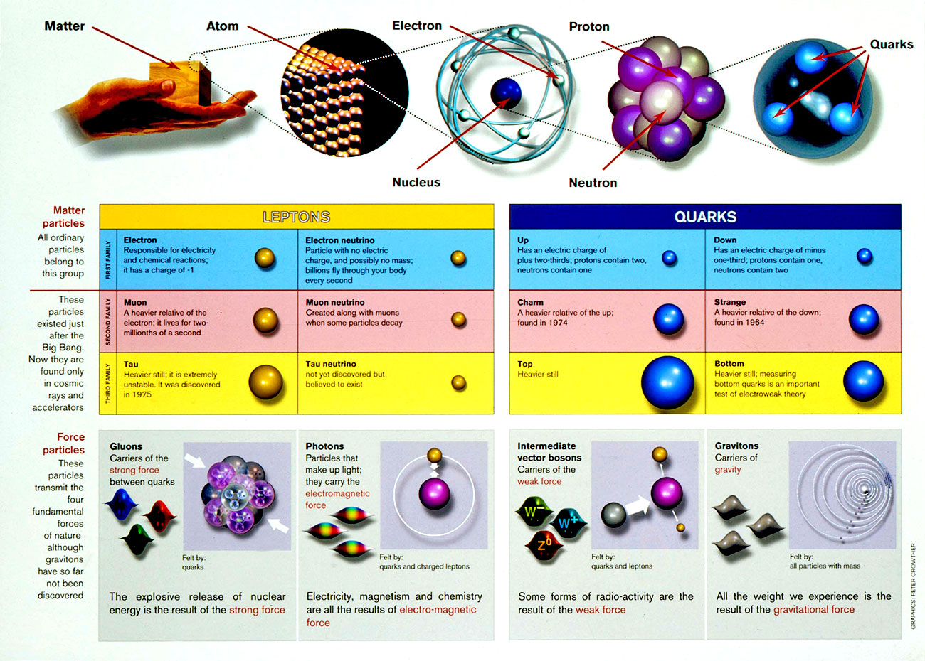 3 09 particle accelerator and fundamental forces