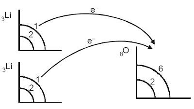 Perpindahan elektron dari Li ke O
