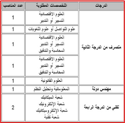 المركز السينمائي المغربي مباراة لتوظيف 5 متصرفين من الدرجة الثانية و1 مهندس دولة و2 تقني من الدرجة الرابعة. آخر أجل هو 16 يوليوز 2015