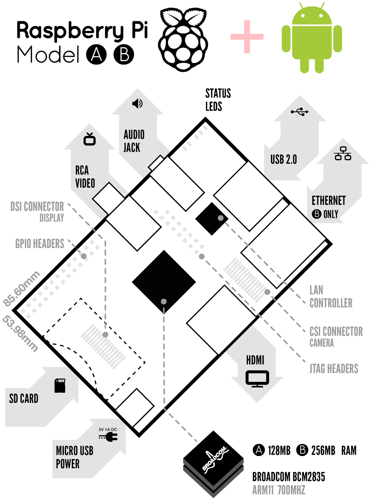Raspberry Pi+Android diagram