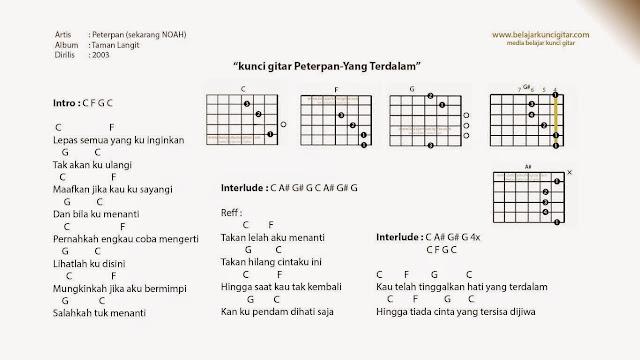 kunci gitar Peterpan Yang Terdalam lengkap lirik dan cara main gitar