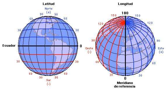 which way is latitude and longitude yahoo dating