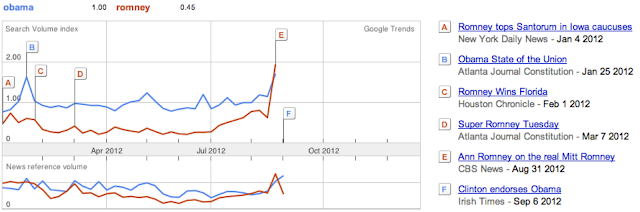 Google Trends Election Obama Romney