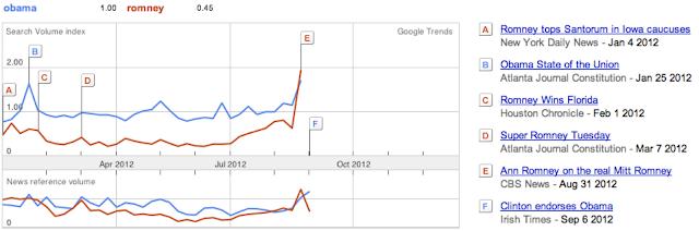 Google Trends Election Obama Romney