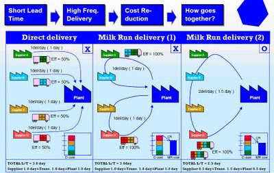 Milk Run Logistics