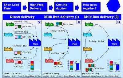 Milk Run Logistics