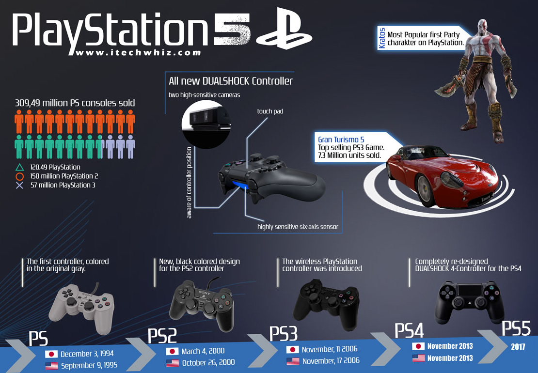 Sony PS5 Release Date ...