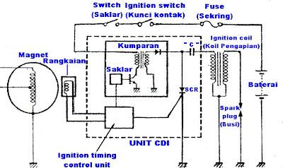 Hidup dari mekanisme inspirasi januari 2014 cara kerja sistem pengapian cdi dengan arus dc yaitu pada saat kunci kontak di on kan arus akan mengalir dari baterai menuju sakelar ccuart Images