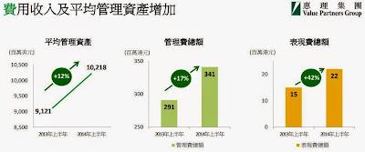 惠理集團 806  2014年 中期業績