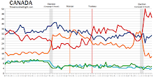 Monthly Federal and Provincial Polling Averages
