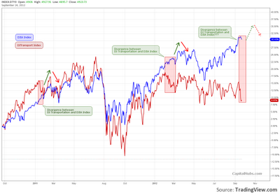 Dow Jones vs. DJ Transportation - divergence