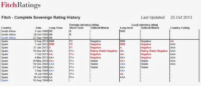 Histórico de calificación crediticia de España en Fitch