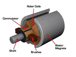 working principle of dc motor, dc motor working principle, type of dc motor