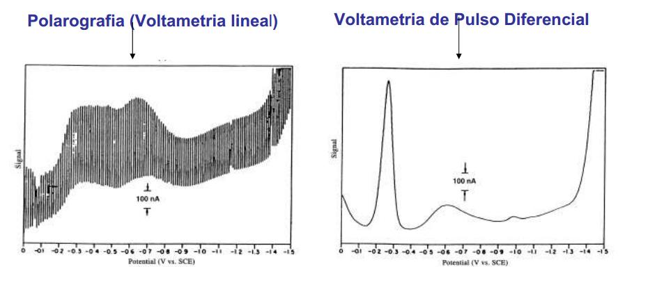 normal pulse polarography determination of lead In normal pulse voltammetry (npv), a series of potential pulses with constant   tsai, yc et al, microwave-enhanced anodic stripping detection of lead in a.